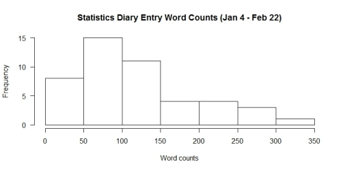 stats diary word counts xlab