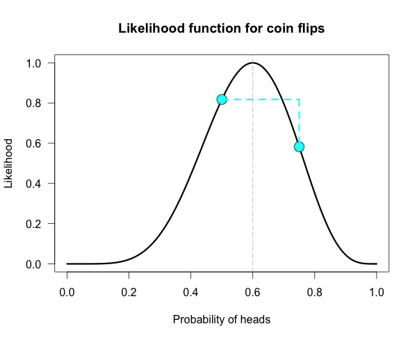 Image result for likelihood function