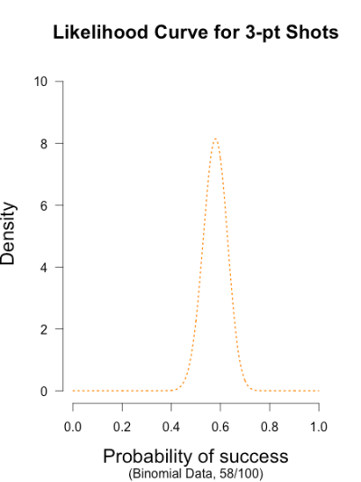 fig1likelihood
