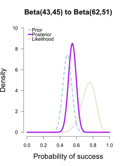 Understanding Bayes: Updating priors via the likelihood