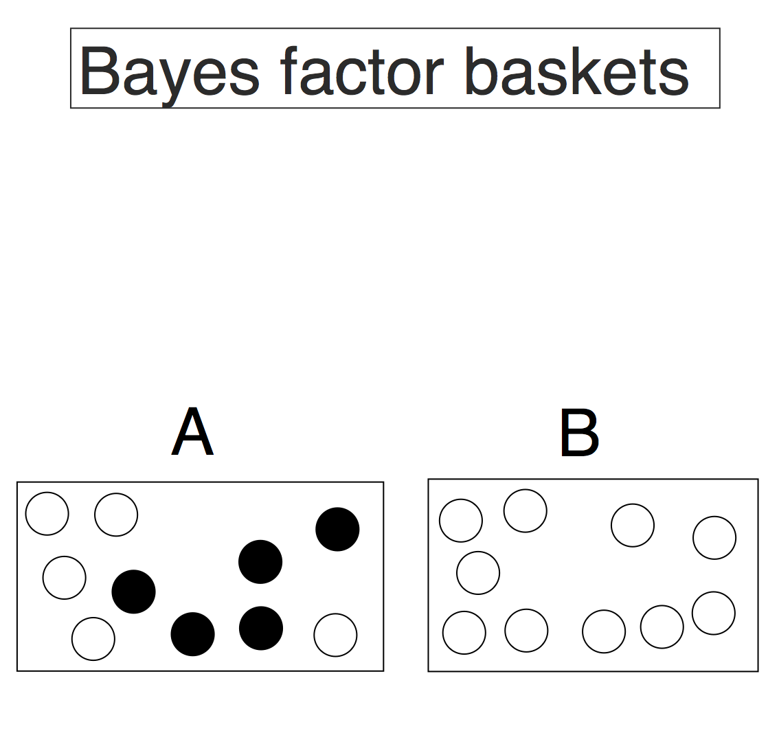 Understanding Bayes: Evidence vs  Conclusions | The Etz-Files