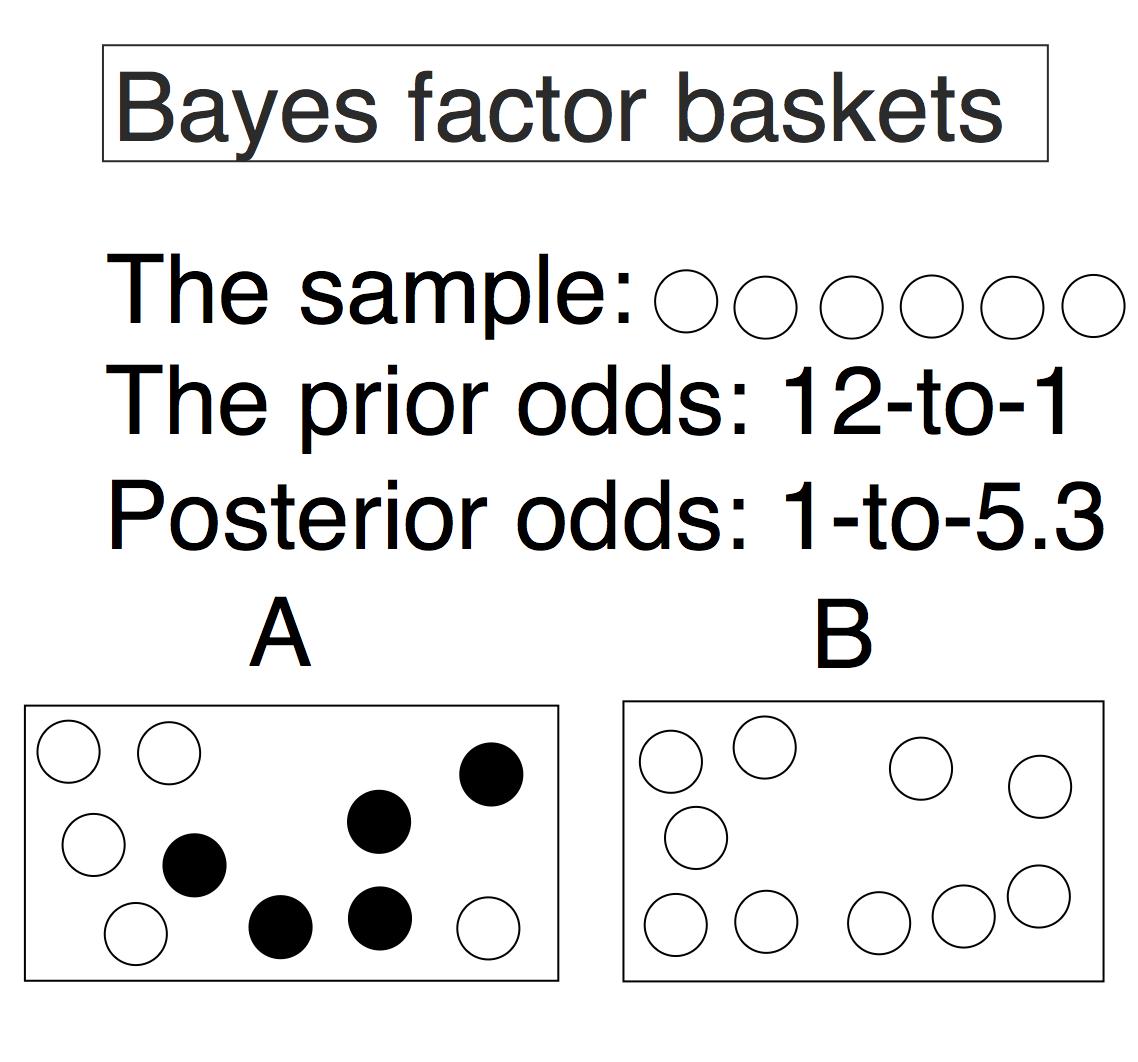 Understanding Bayes | The Etz-Files