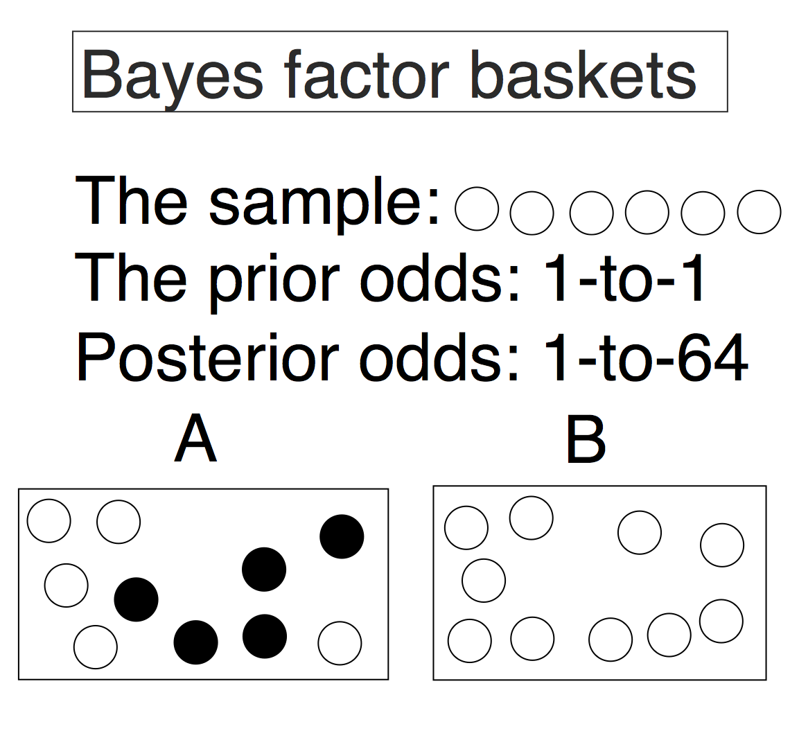 Understanding Bayes Evidence Vs Conclusions The Etz Files